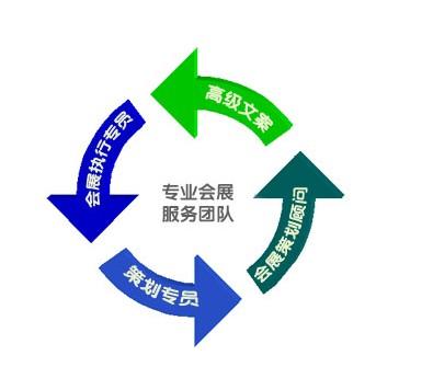 参展必备:会展策划流程分析